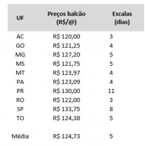 tabela escalas